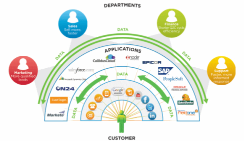 Understanding Customer Data Integration - A Complete Guide